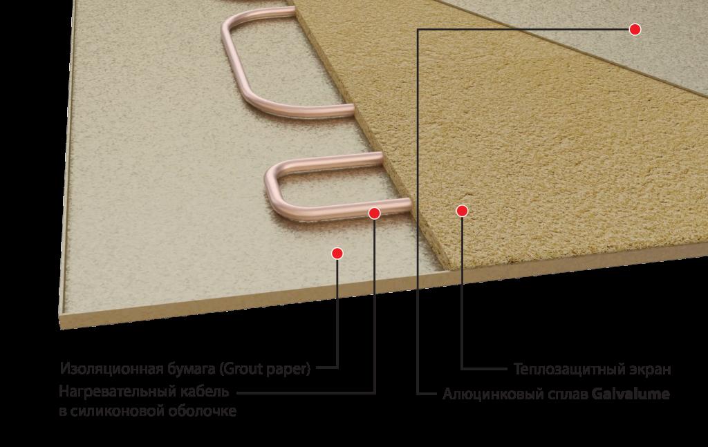 Конструкция нагревательных панелей Хотпанел