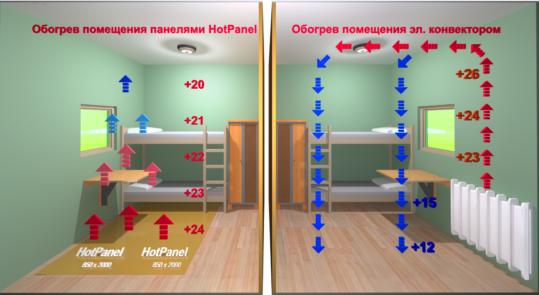 Основные свойства и преимущества HotPanel