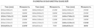 Размеры и параметры панелей Хотпанел