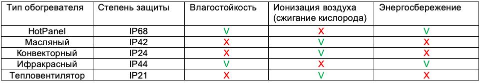 Таблица сравнения панелей Хотпанел с другими обогревателями